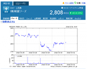 (株)松屋フーズ【9887】:株式_株価 - Yahoo!フ_ - http___stocks.finance.yahoo.co.jp_stocks_chart_