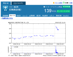 若築建設(株)【1888】:株式_株価 - Yahoo!ファ_ - http___stocks.finance.yahoo.co.jp_stocks_chart_