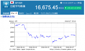 20160607 - 日経平均株価【998407】:国内指数 - Yahoo!ファ_ - http___stocks.finance.yahoo.co.jp_stocks_chart_