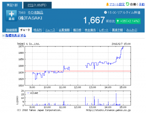 20160607 - (株)TASAKI【7968】:株式_株価 - Yahoo!_ - http___stocks.finance.yahoo.co.jp_stocks_chart_