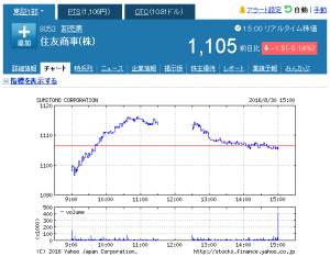 住友商事(株)【8053】:株式_株価 - Yahoo!ファ_ - http___stocks.finance.yahoo.co.jp_stocks_chart_