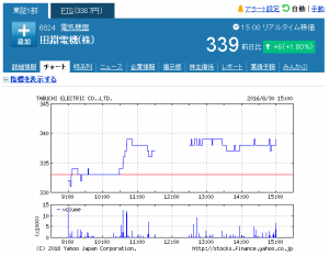 田淵電機(株)【6624】:株式_株価 - Yahoo!ファ_ - http___stocks.finance.yahoo.co.jp_stocks_chart_