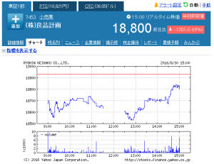 良品計画【7453】:株式_株価 - Yahoo!ファ_ - http___stocks.finance.yahoo.co.jp_stocks_chart_