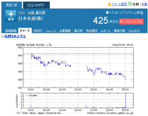 20160829 日本水産(株)【1332】:株式_株価 - Yahoo!ファ_ - http___stocks.finance.yahoo.co.jp_stocks_chart_