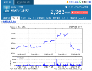 week_アダストリア【2685】:株式_株価 - Yahoo!_ - http___stocks.finance.yahoo.co.jp_stocks_chart_