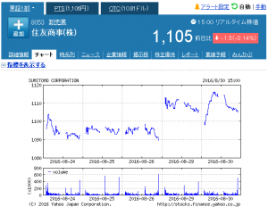 week_住友商事(株)【8053】:株式_株価 - Yahoo!ファ_ - http___stocks.finance.yahoo.co.jp_stocks_chart_