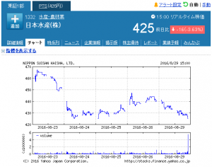 week_日本水産(株)【1332】:株式_株価 - Yahoo!ファ_ - http___stocks.finance.yahoo.co.jp_stocks_chart_
