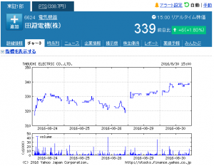 week_田淵電機(株)【6624】:株式_株価 - Yahoo!ファ_ - http___stocks.finance.yahoo.co.jp_stocks_chart_