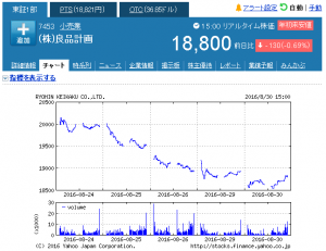 week_ (株)良品計画【7453】:株式_株価 - Yahoo!ファ_ - http___stocks.finance.yahoo.co.jp_stocks_chart_