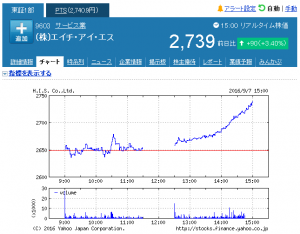 20160907_ (株)エイチ・アイ・エス【9603】:株式_株価 - Yah_ - http___stocks.finance.yahoo.co.jp_stocks_chart_