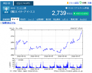 week20160907_ (株)エイチ・アイ・エス【9603】:株式_株価 - Yah_ - http___stocks.finance.yahoo.co.jp_stocks_chart_