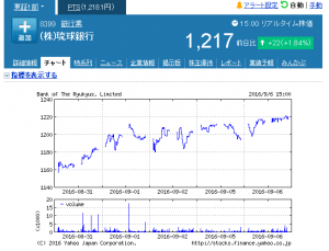 week_20160906_ (株)琉球銀行【8399】:株式_株価 - Yahoo!ファ_ - http___stocks.finance.yahoo.co.jp_stocks_chart_